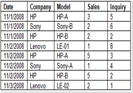 The Report Generator in Microsoft Excel