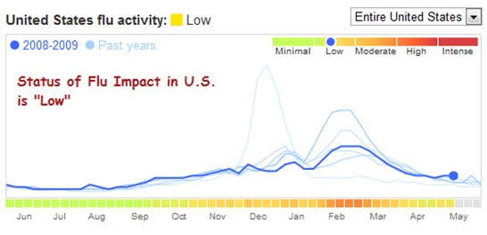 flu_trend_google