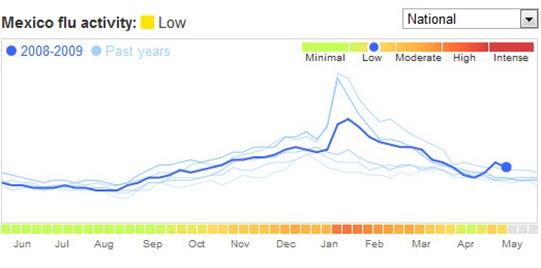 flu_trend_google1