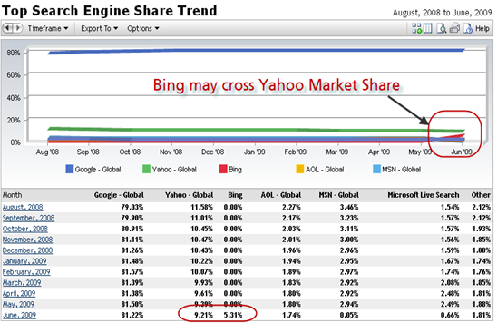 search_engine_market_share