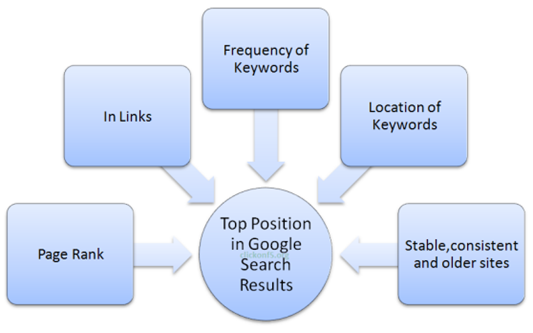 google_search_strategy1