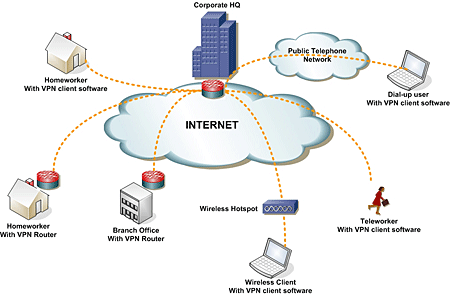 Internet-Access-VPN