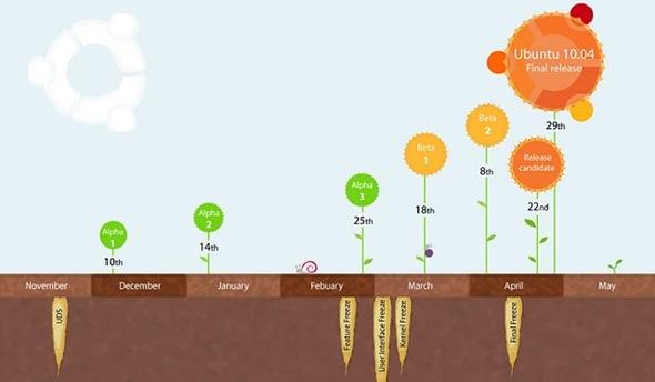 Ubuntu-lucid-timeline