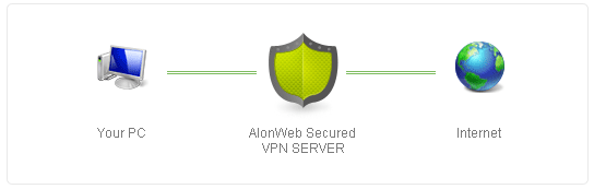 alonweb-connect