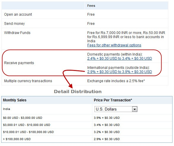 PayPal India New Fees Structure, No Free Receive Payments