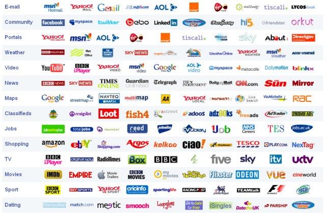 Popular Sites
