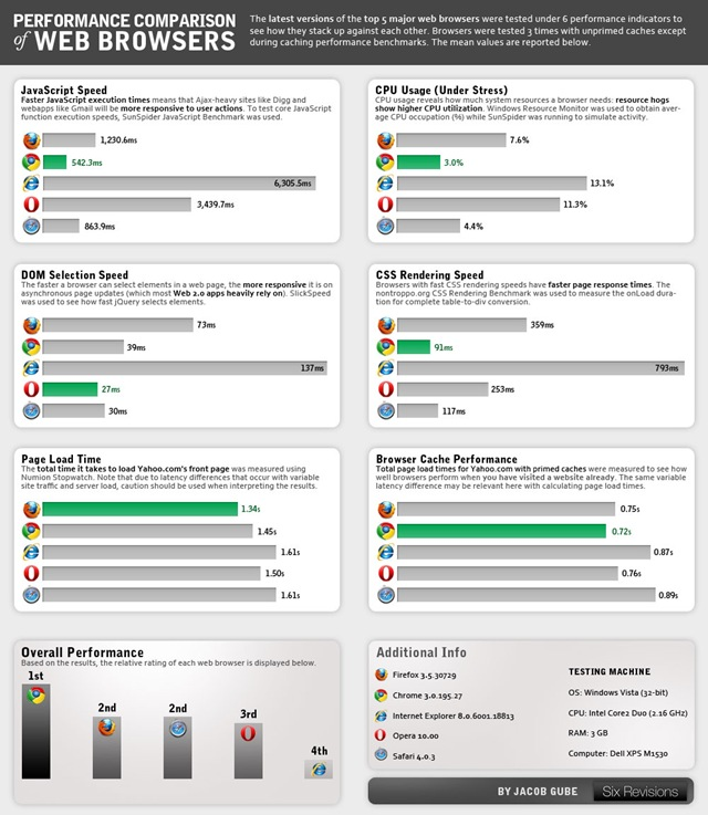 Web Browser Comparison Chart