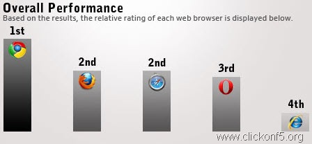 chrome versus internet explorer
