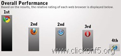 Browser Comparison
