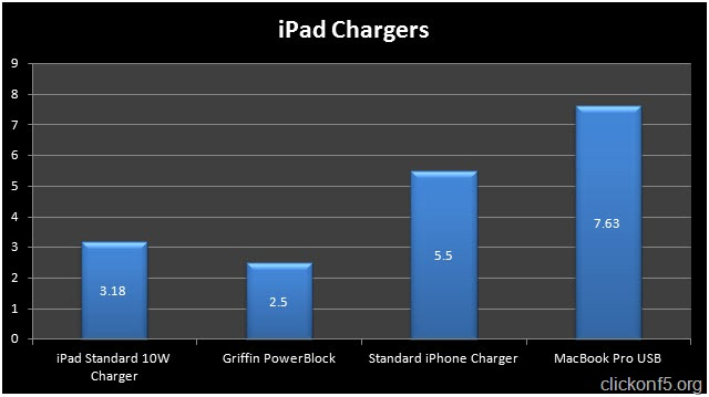 Apple iPad Chargers Test Result