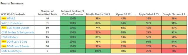 Cross Browser Test Result