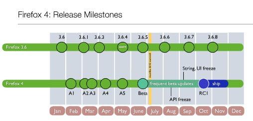Firefox Release Date