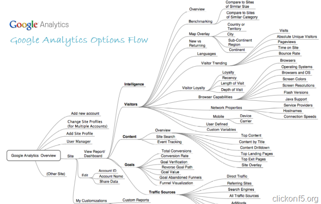 google analytics options flow