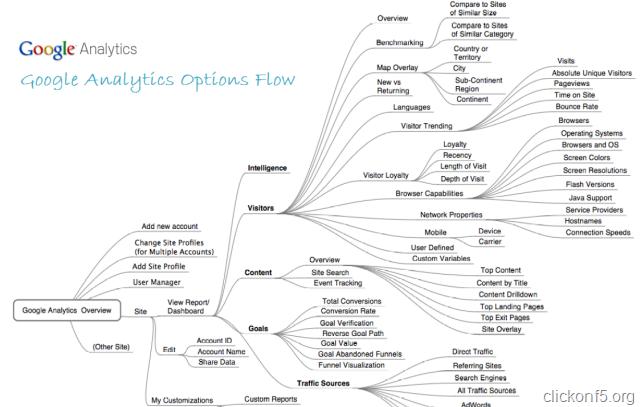 google analytics options flow diagram