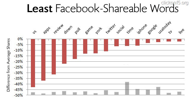 Least Shareable Words on Facebook