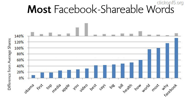 Most Shareable Words on Facebook