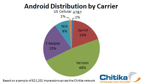 Android OS distribution by Carrier