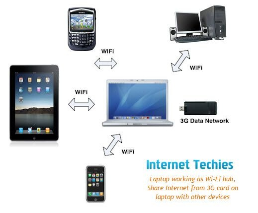 Share Internet connection of Laptop with other devices like iPad, iPhone, BlackBerry, Desktops