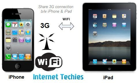 Share iPhone 3G conection on iPad or other mobile devices thru Wi-Fi