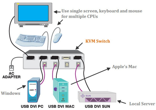 KVM switches