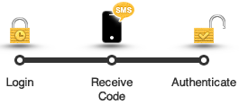 wordpress-sms-authenticate