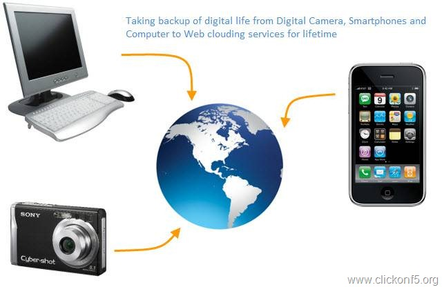 Take backup of Digital Life on web