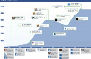 Facebook Valuation and Investment Timeline