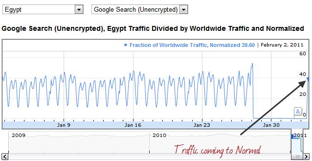 traffic-google-egypt