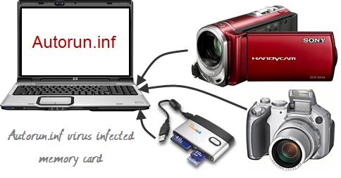 autorun-inf-virus-1