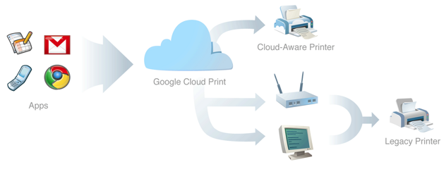 Print Documents on Wired Printers using Mobile Phone