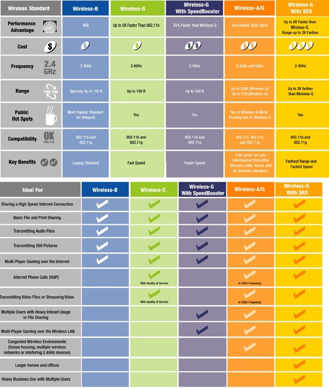 linksys-comparison