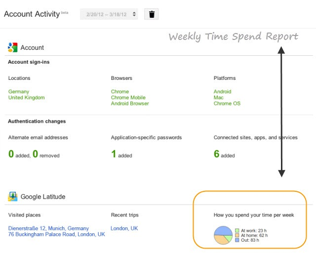 Google_Activity_Report_Time