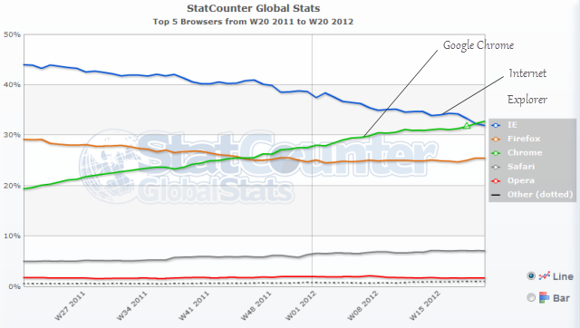 Statcounter Browser Report - 2011/2012
