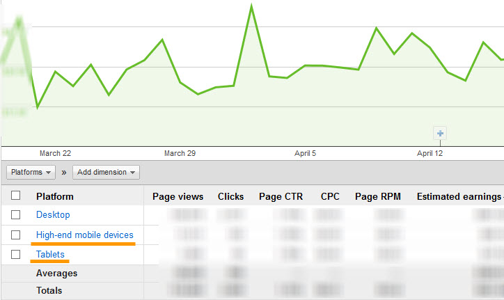 Adsense report for different eco-systems