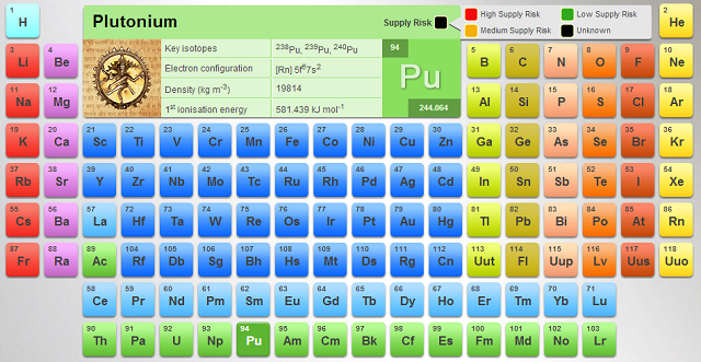 Best Periodic Table Of Elements For Interactive Learning With Fun
