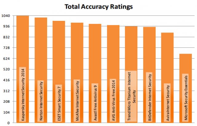 antivirus_total_accuracy