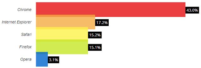 browser_market_share